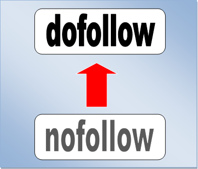 The difference between nofollow and dofollow links