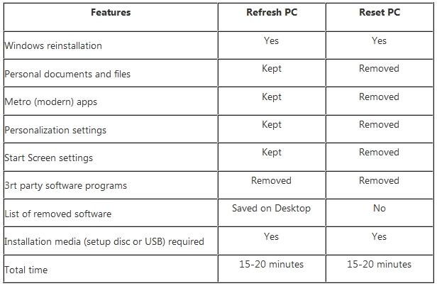 Reset dan Refresh PC